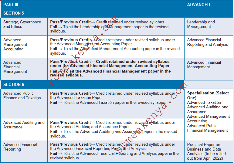 CPA Part III Section 6 and 6 which is now Advanced Level